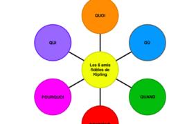 LES 6 AMIS FIDÈLES DE RUDYARD KIPLING